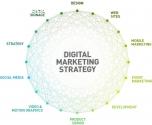 Digital Marketing Experts Delhi NCR Indi