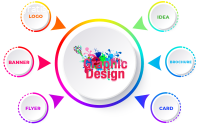 Best Graphic Design Company in USA