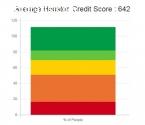 Credit Repair Houston